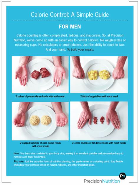 Cách kiểm soát khẩu phần đơn giản trong một bữa ăn cho nam giới, với đầy đủ protein từ các loại thịt nạc,carb trong thức ăn nhiều tinh bột, chất béo lợi cho sức khỏe và lượng rau xanh cần thiết. Ảnh: Precision Nutrition