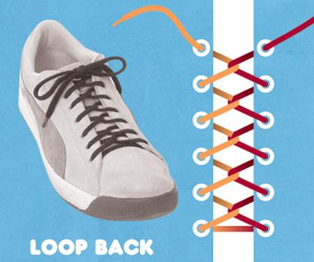 Kiểu buộc Loop Back.