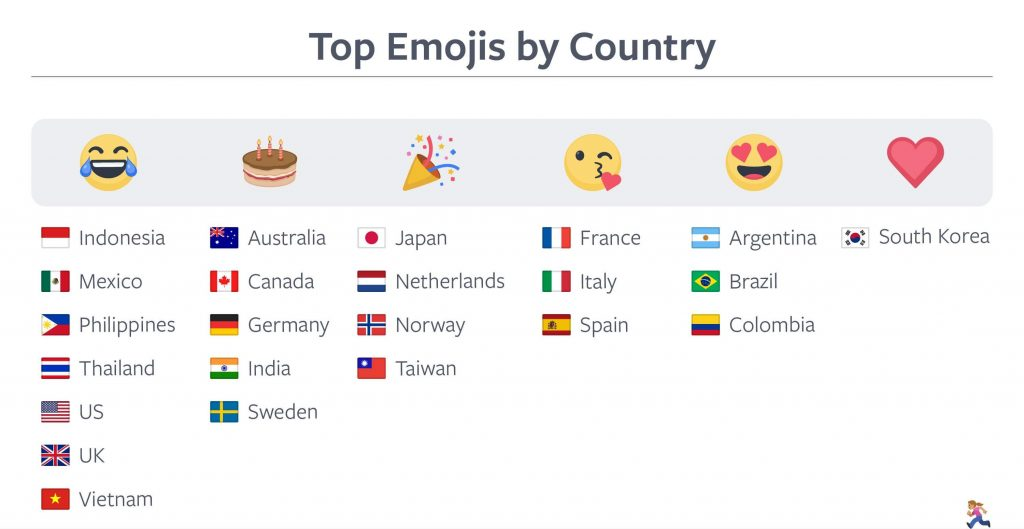 Xếp hạng icon facebook tại một số quốc gia