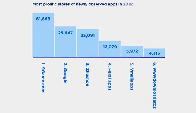 9Game.com là cửa hàng ứng dụng có lượng phần mềm độc hại tải lên nhiều nhất năm 2019.