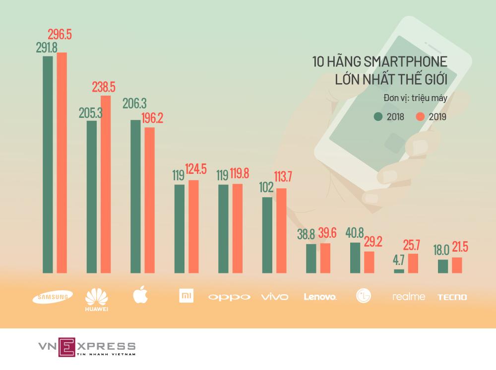10 hãng smartphone lớn nhất thế giới