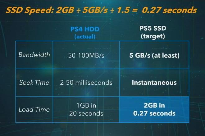 May choi game Sony PS5 gan ra mat, do hoa nhanh gap 10 lan the he cu hinh anh 2 1903ps5.jpg