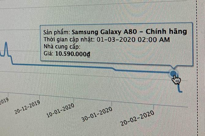 Giá Galaxy A80 được các cửa hàng giảm sâu từ đầu tháng 3.