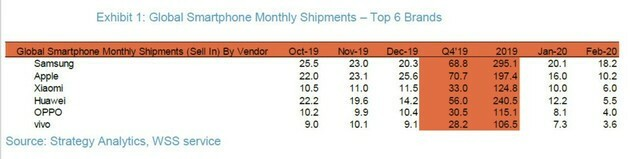 Doanh số các hãng điện thoại thay đổi lớn trong tháng 2/2020. Nguồn: Strategy Analytics